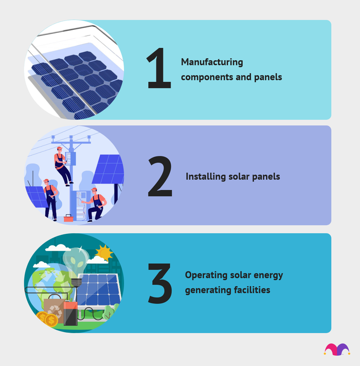 Here are the different functions of solar energy companies: 1. Manufacturing components and panels, 2. Installing solar panels, and 3. Operating solar energy generating facilities.