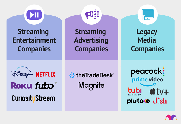 Streaming companies are spread across entertainment, advertising, and legacy media.