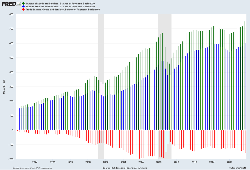 US imports exports and trade balance from 1992 to 2017