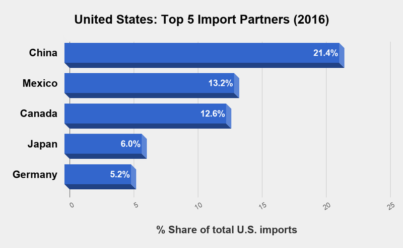 US top five import partners in 2016