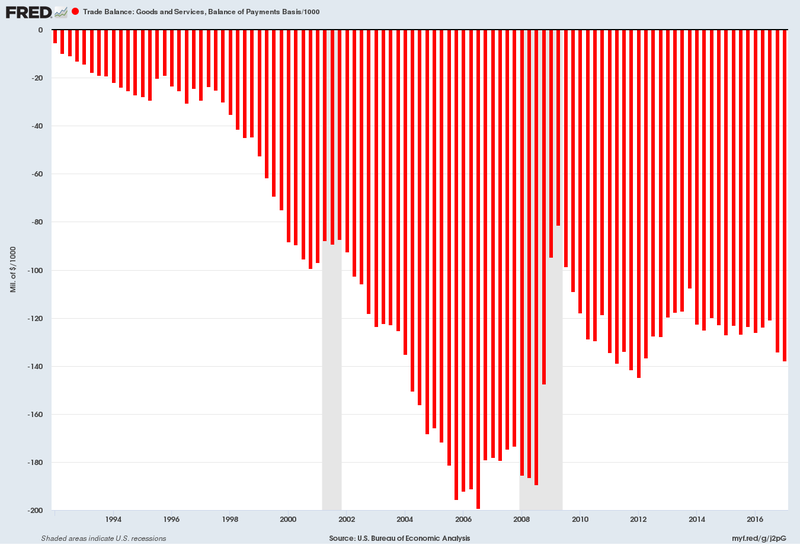 US trade deficit 1992 through 2017