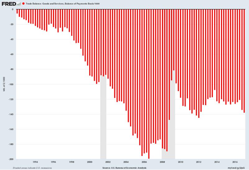 US trade deficit 1992 through 2017