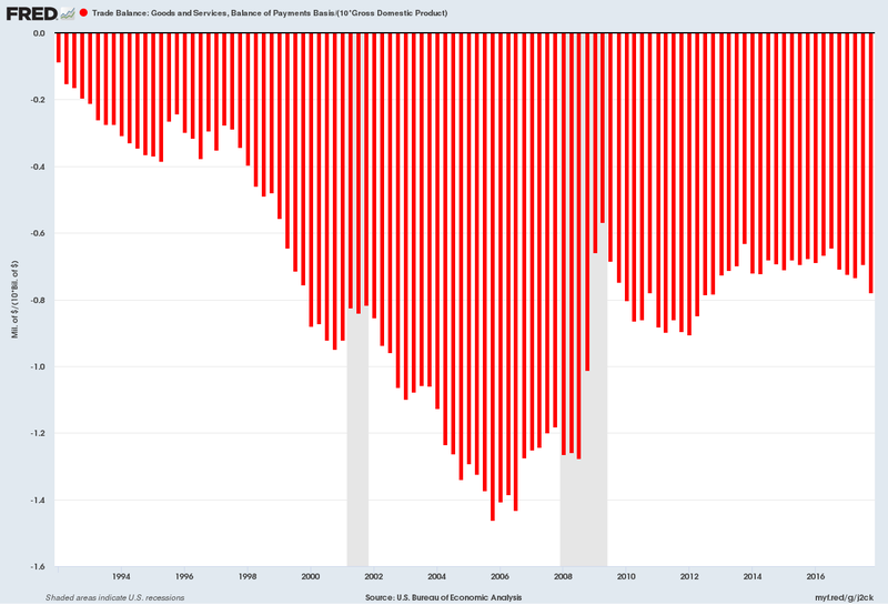 US trade deficit as a percentage of GDP