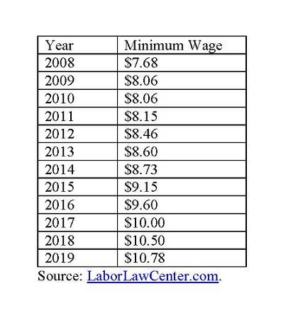 Vermont minimum wage.