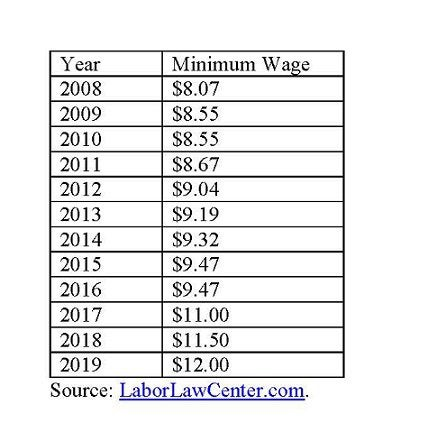 Washington state minimum wage.