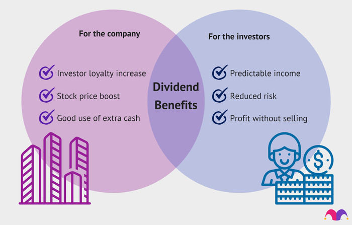 Graphic of the benefits of dividend stocks