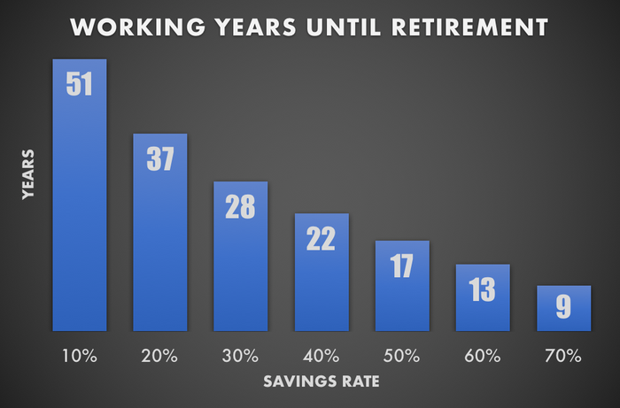 Chart showing number of working years until retirement
