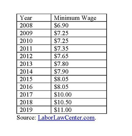 Arizona minimum wage.