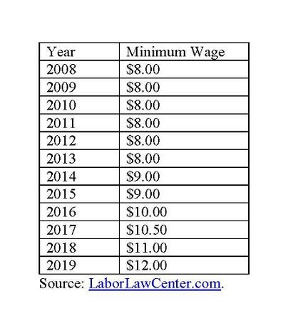 California minimum wage.