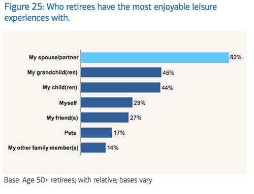 Chart showing who retirees have the most enjoyable leisure experiences with