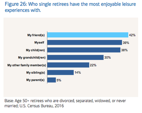 Chart showing who single retirees have the most enjoyable leisure experiences with