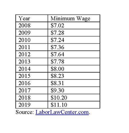 Colorado minimum wage.