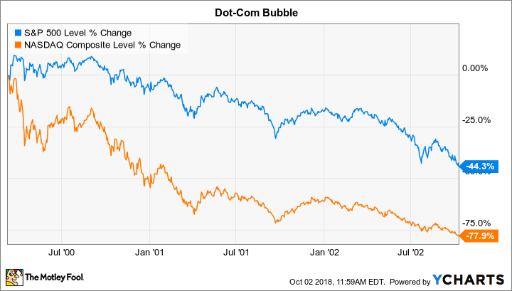 Dot com bubble chart