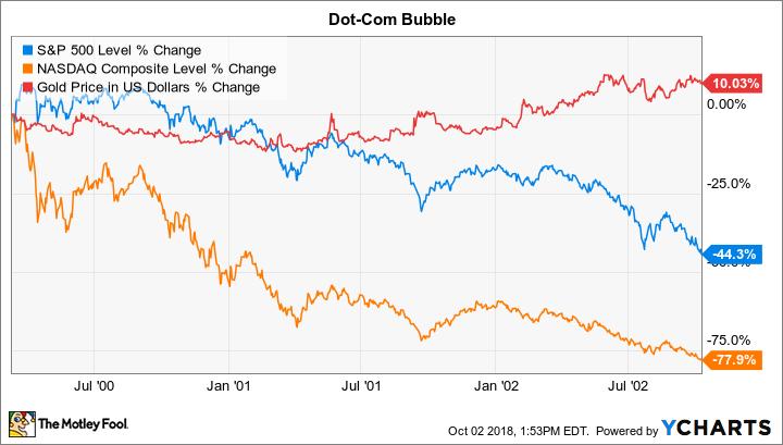 Dot com bubble plus gold chart