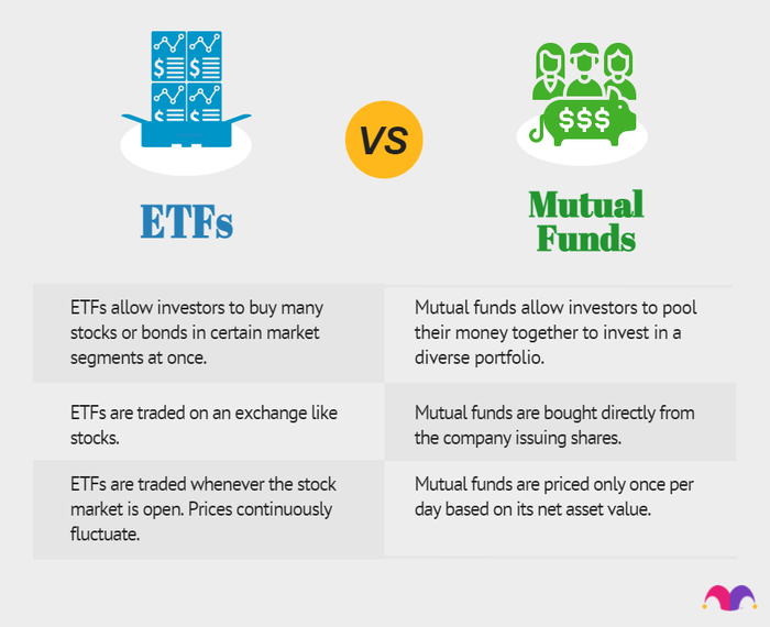 ETFs vs mutual funds: ETFs allow investors to buy many stocks or bonds, are traded on an exchange, and traded whenever the stocks market is open. Mutual funds allow investors to pool money together, are bought directly from the company, and priced daily.
