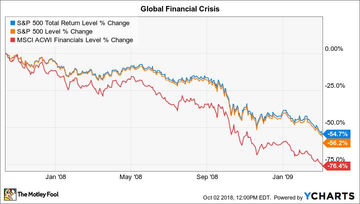 Global financial crisis chart.