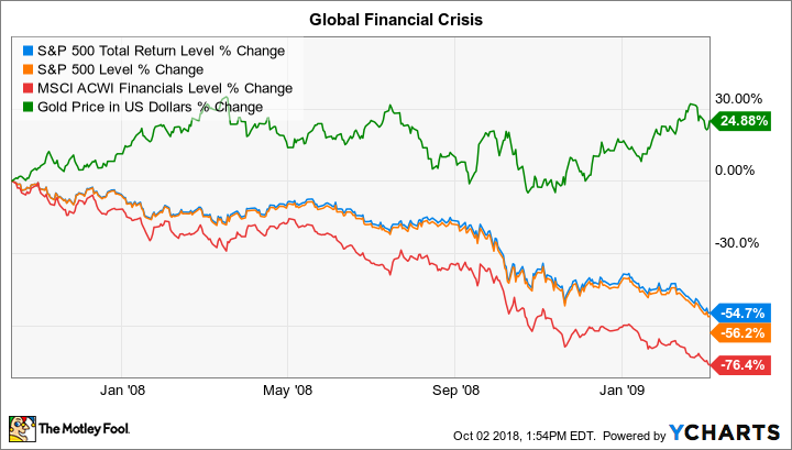 Global financial crisis plus gold chart.
