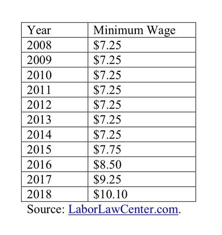 hawaii minimum wage chart