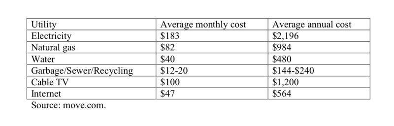 Average cost per utility per month.