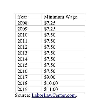 Maine minimum wage.
