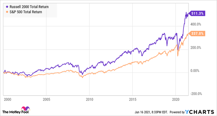 A chart comparing the performance of the Russell 2000 and S&P500 since 2000.