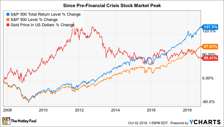 Stocks and gold since pre financial crisis chart.