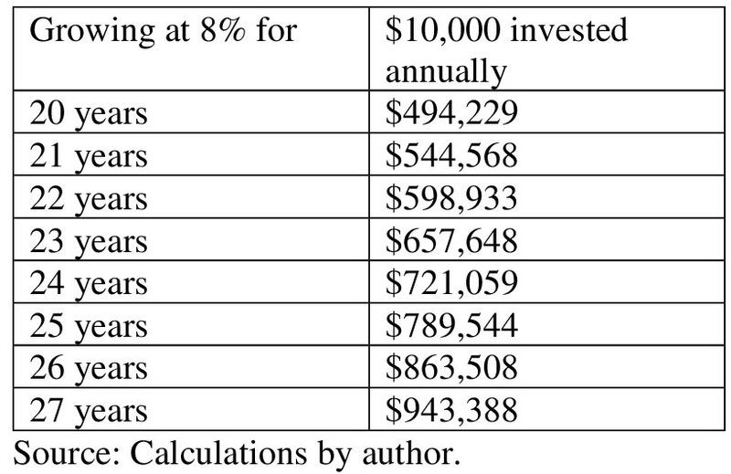 A table is shown, reflecting how much you'd save over 20 years, 21 years, and up to 27 years if you invested $10,000 annually and it grew at 8% annually.