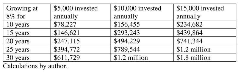 A table is shown, reflecting how much you'd accumulate investing different sums regularly over various time periods and earning 8% annually.