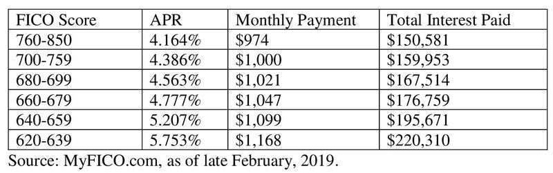 A table shows the different mortgage payments resulting from different credit credit scores.