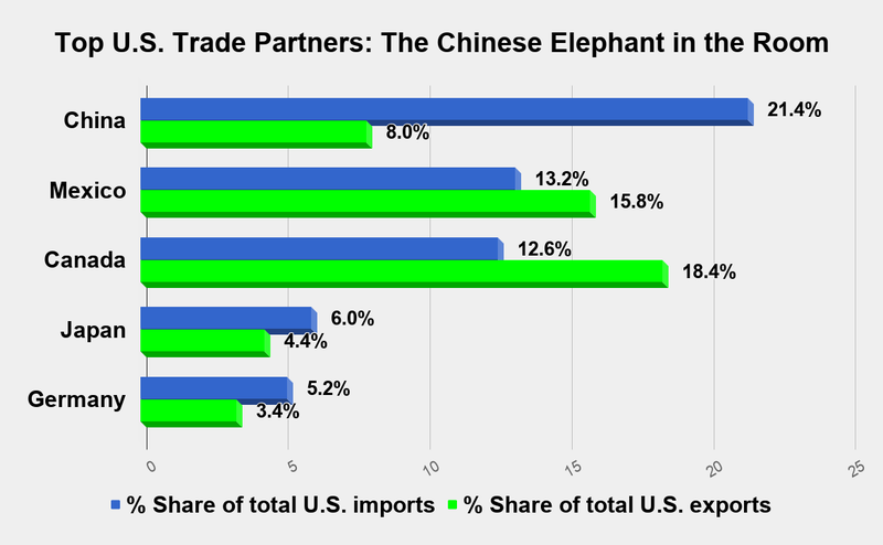 top five US trade partners