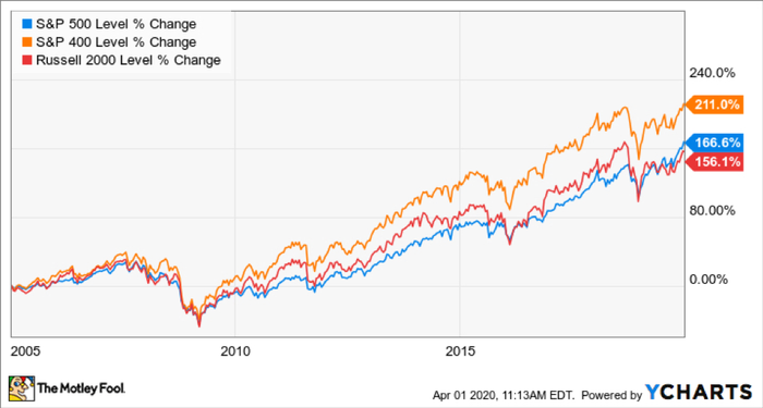 A chart comparing the performance of the Russell 2000, S&P500, and S&P400 from 2005 to 2020.