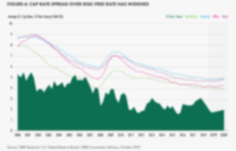 CBRE Cap Rate Spread 2020