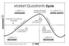 Understanding Real Estate Cycles to Find Profitable Investments in Any Market