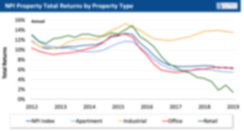 NPI total returns by property type CRE Q2 2019