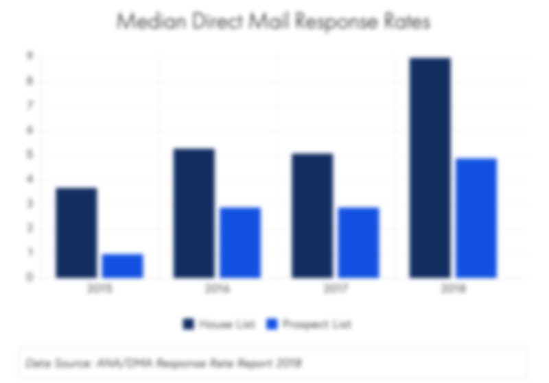 direct mail response rates from  ANA DMA