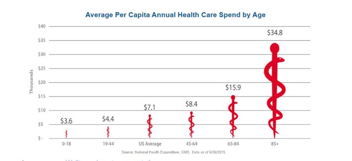 Healthcare Reits Millionacres