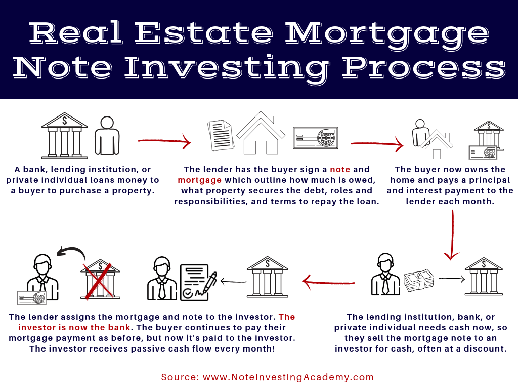 ways to finance real estate investment