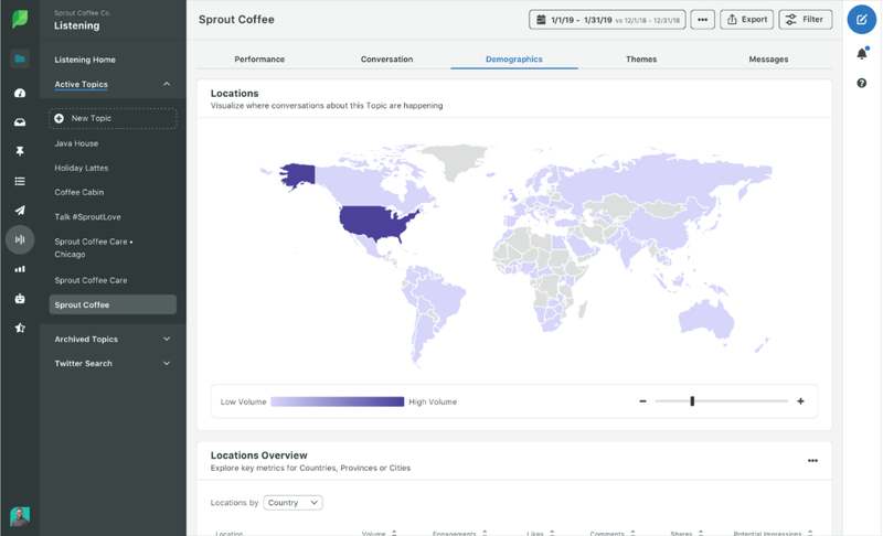 The Sprout Social demographics report tool for social listening data.