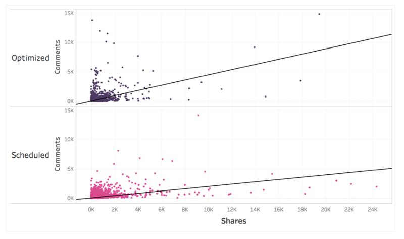 Graph of optimized posts versus scheduled posts.