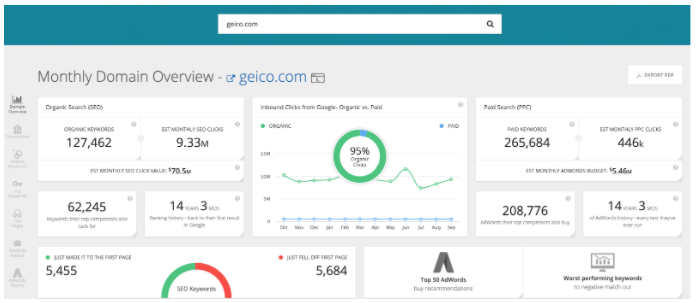 A dashboard on SpyFu, populated with data for Geico.com