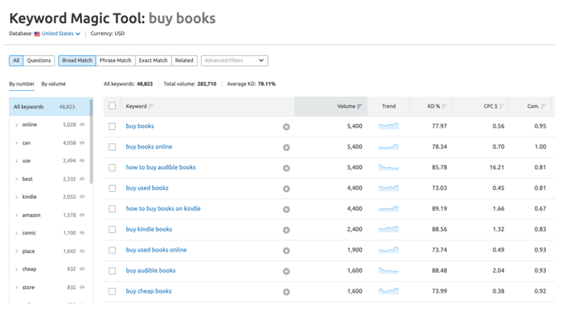 """Keyword list with metrics listed in columns, related to the source term """"buy books."""""""