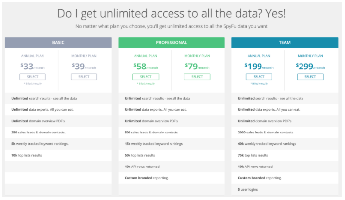 The three SpyFu pricing options, displayed in vertical columns.
