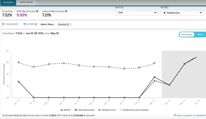 Screenshot of ADP Workforce Now's benchmark reports to analyzed data against your competitors.
