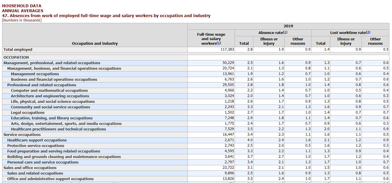 Screenshot of BLS data table on absence rates by industry. Source: BLS