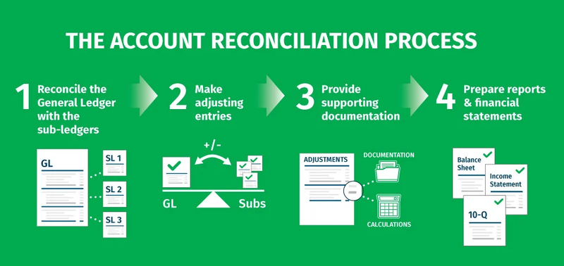 Flow chart highlighting the steps in the account reconciliation process