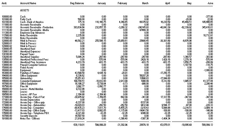 Partial comparative trial balance for the year