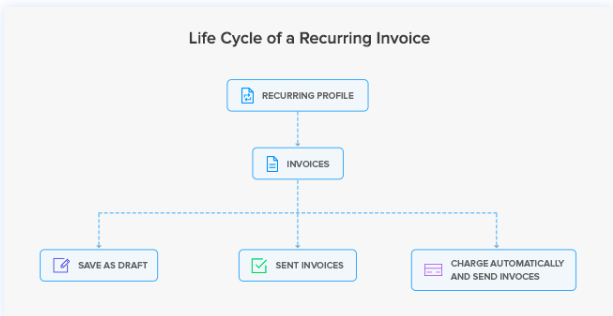Zoho Books Life Cycle of a Recurring Invoice