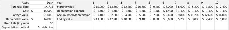 A depreciation schedule for a $15,000 desk.