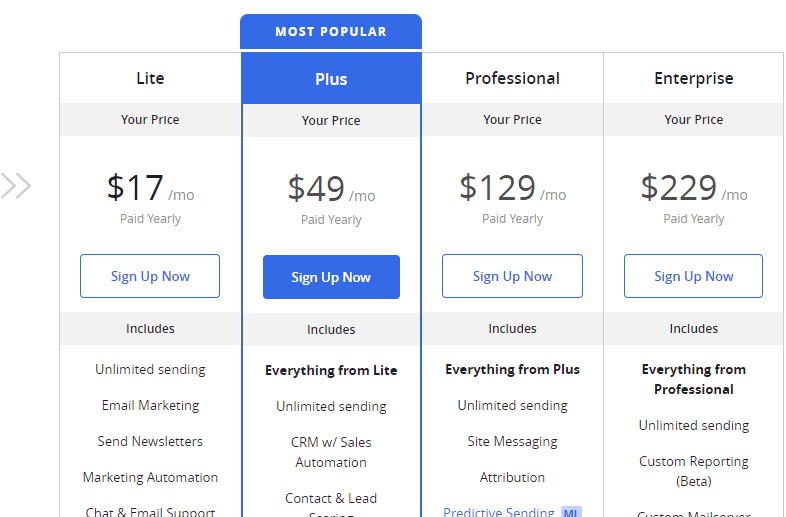 ActiveCampaign Pricing Chart