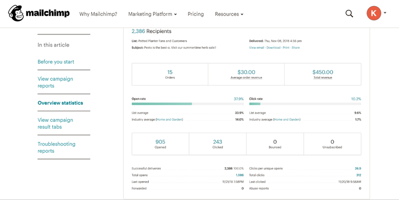 The Mailchimp analytics dashboard can track total revenue generated by each campaign as well as the number of orders and average amount of revenue per order.